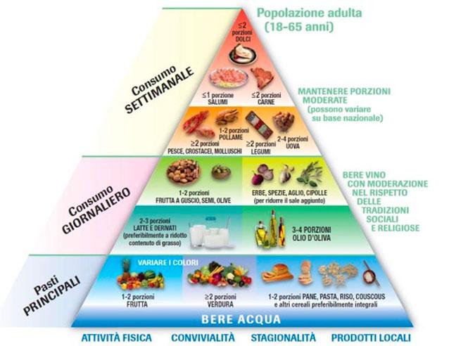 Immagine post Lo sai che…esiste la piramide alimentare?